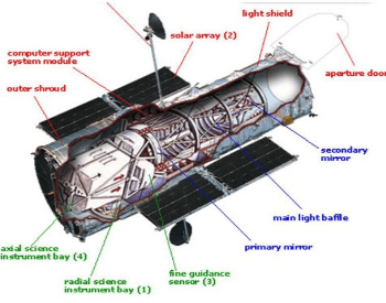 A basic diagram and layout of the NASA Hubble Space Telescope