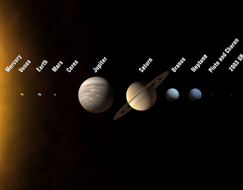 A diagram of the planets and dwarf planets in our Solar System