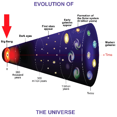 A Picture of the Evolution of our Universe