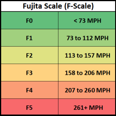 The Fujita Scale - Tornado Damage Scale