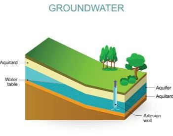 A picture of groundwater