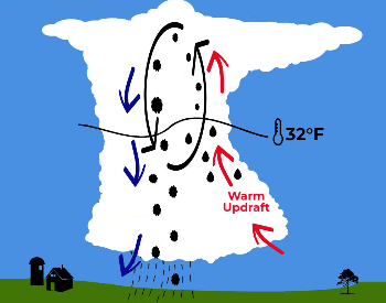 A Diagram Showing How Hail Forms