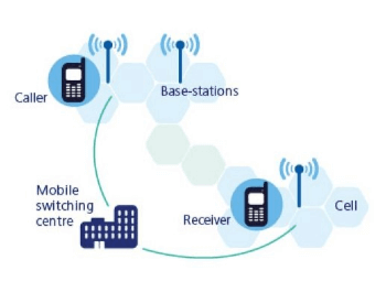 How a cell phone network works