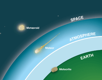 A diagram showing the difference between a meteroid, meteor and a meteorite