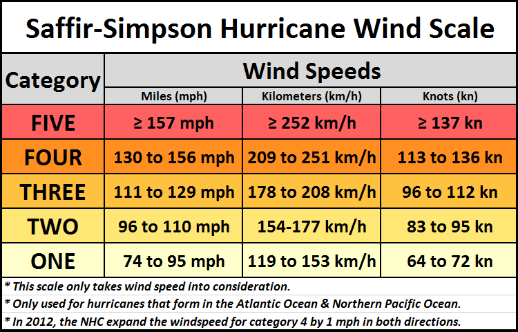 The Hurricane Wind Scale